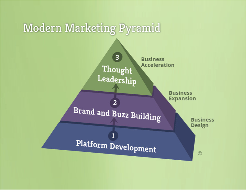 ModernMarketingPyramid.png