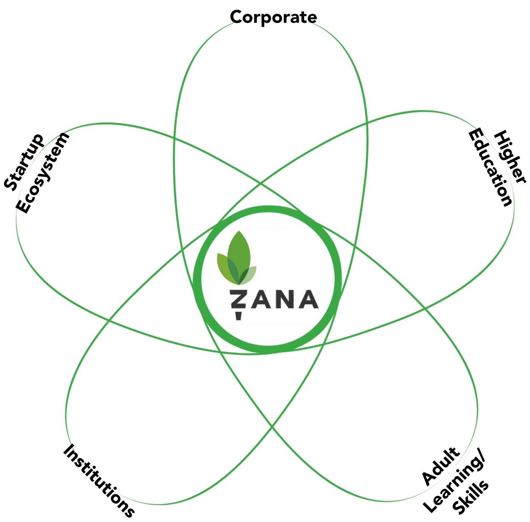 zana1