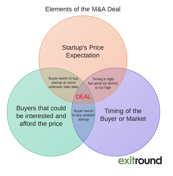 elements-of-deal-1007x1024