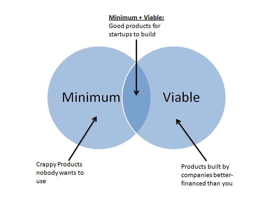 MinimumViableProduct.png
