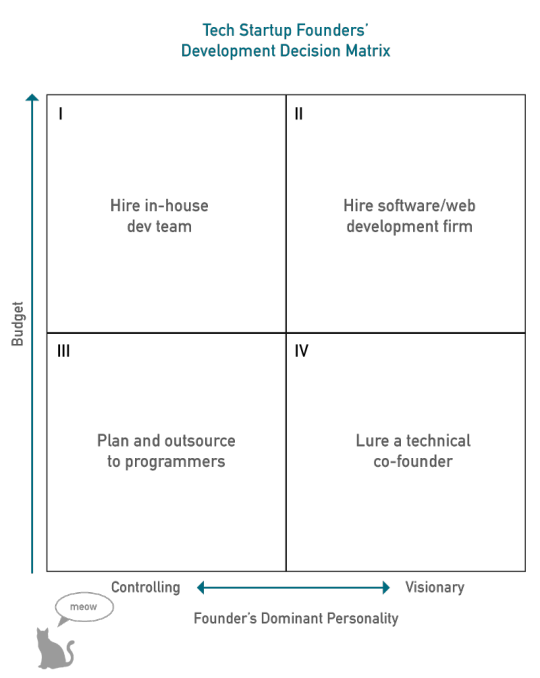 Tech Founders Decision Matrix