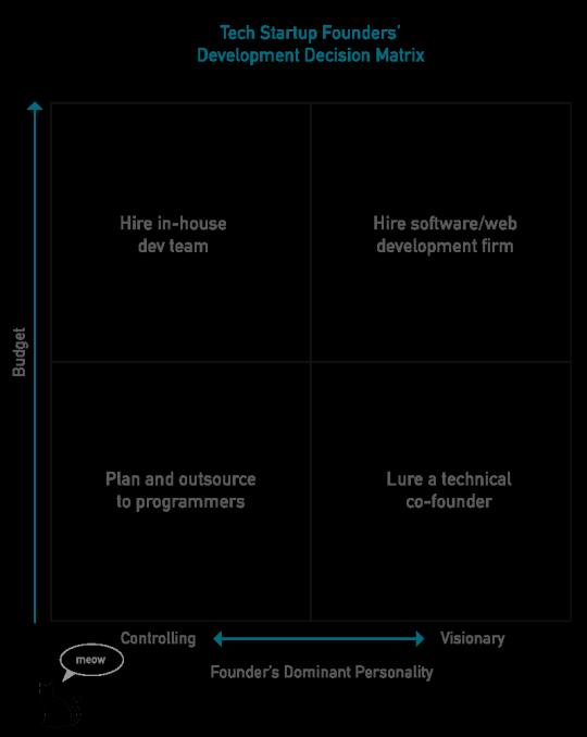 Tech Founders Decision Matrix