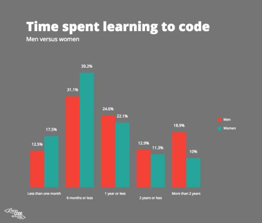 TimeSpentLearningtoCode