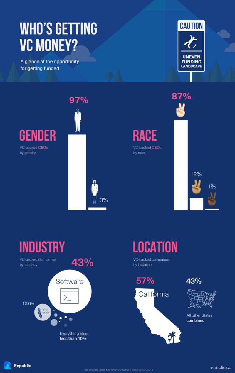 republic infographic