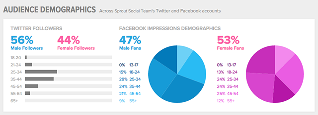 Source: http://sproutsocial.com/insights/new-social-media-demographics/