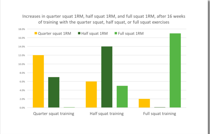 Do quarter squats transfer best to sprinting? We have always said that exercises are specific as to the type of exercise (isometric, isotonic, isokinetic) as well as the speed of exercise. And this backs that up, with a surprise: Unexpectedly, QUARTER produced superior gains in both vertical jump height and 40-yard sprint running times, compared with both HALF and FULL. give it a read, especially the vertical jump section.. https://www.strengthandconditioningresearch.com/promotions/quarter-squats-transfer-sprinting/
