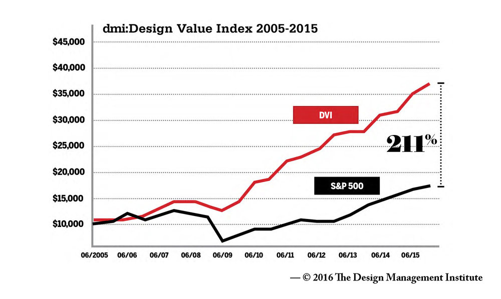 Design Value Index.jpg