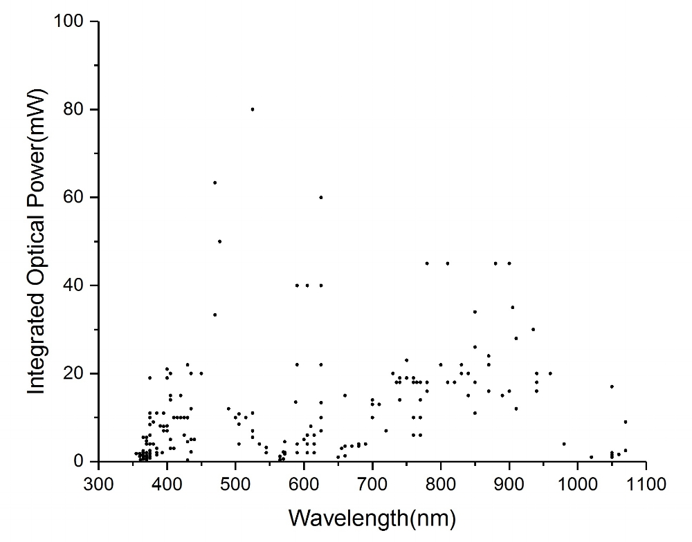 Graph showing distribution of integrated optical output vs. wavelength for Savante LEDs for spectroscopy