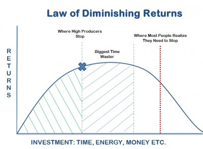 Law-of-Diminishing-Returns-400x295.jpg