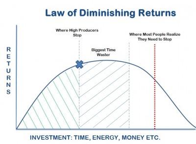 Law-of-Diminishing-Returns-400x295.jpg