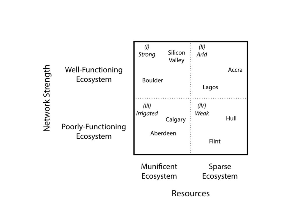 Ecosystem Matrix