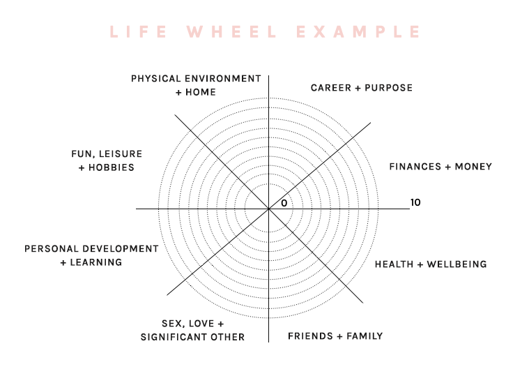 How To Determine Your Priorities in Life To Increase Your – Personal Development Worksheets