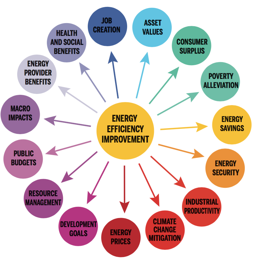 The multiple benefits of energy efficiency according to IEA