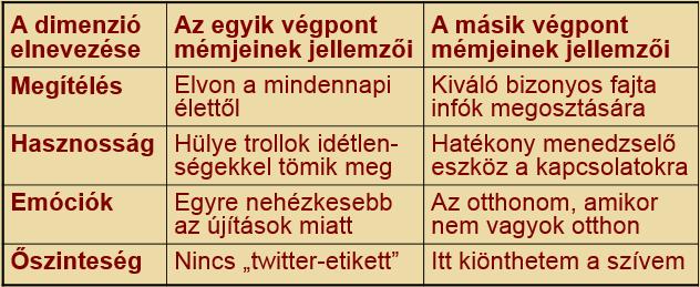 Twitter - dimenziók 1.
