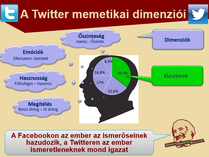 Twitter - dimenziók 2.