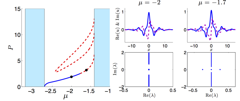 Stability analysis for solitons in a PT-symmetric lattice.  Left: Power Diagram - P is the power of the soliton, and µ is the wave number. Stable solitons (blue line), unstable solitons (dotted red), continuous spectrum (shaded light blue).  Top Right: Soliton profiles for the wave numbers indicated in the power diagram.  Bottom Right: Spectral stability of the solitons shown above.