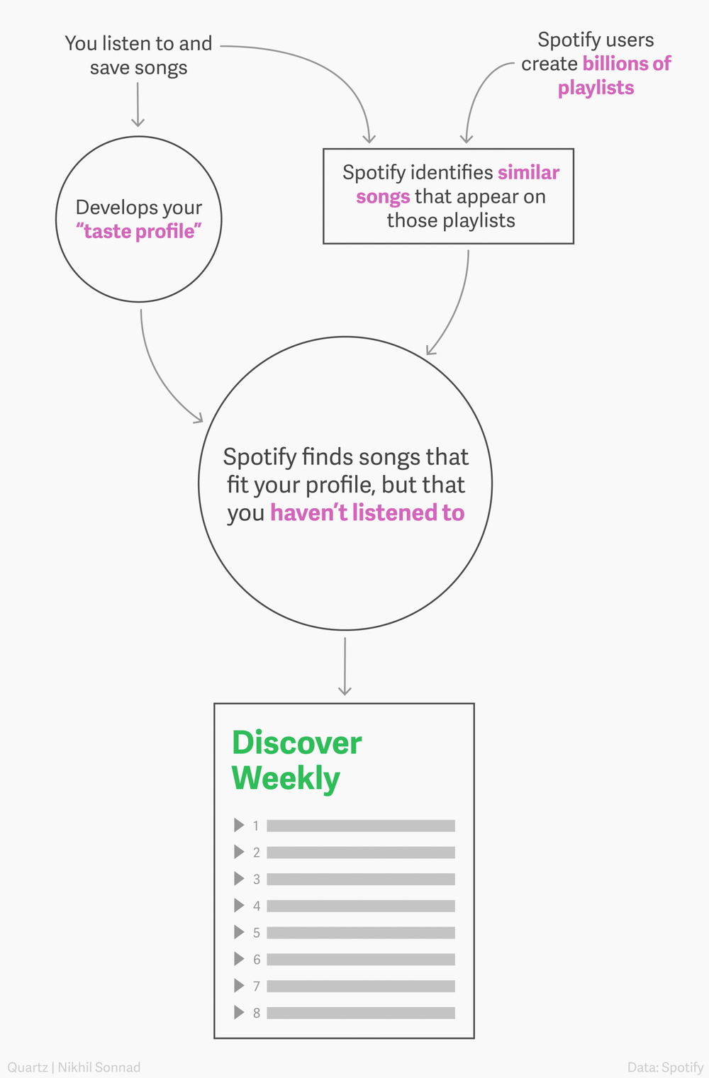 How Spotify's Discover Weekly Playlist is Created