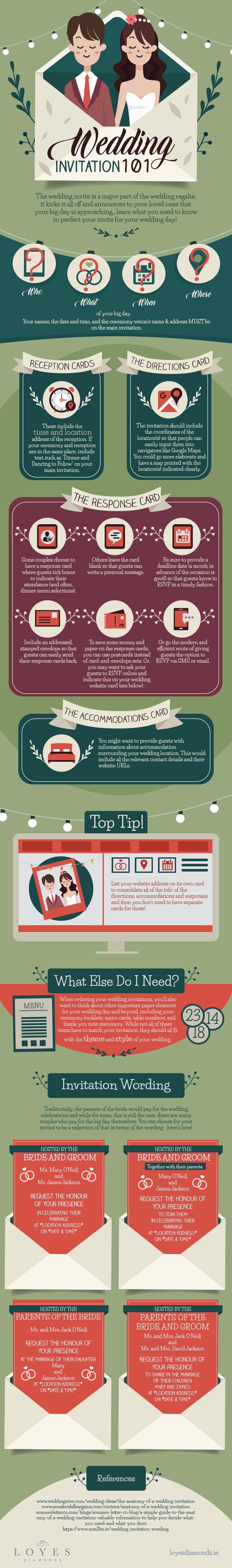 Wedding Invitation 101 Infographic
