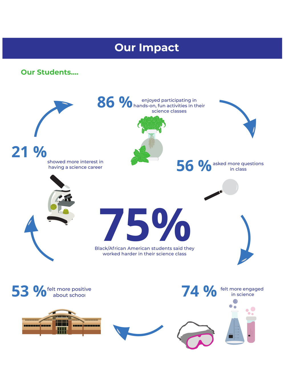 October 2018   An October to remember -- infographic --   apply   to our Aquaponics and Sustainability Program -- New partnership with Chatham University -- Relaunch of OUR S.P.A.C.E.   ioby   campaign --  Basil Blitz   was a success   Read full newsletter