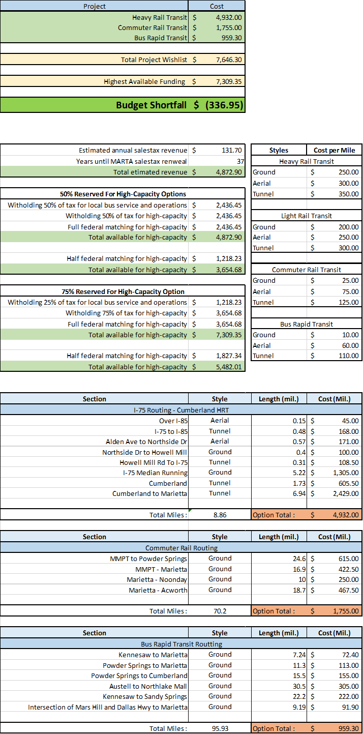 Source for Sales Tax Revenue:  Cobb County Biennial Budget Book 2015-2016   Source for Transit Mode Costs: Reconnecting America Transit Technologies Worksheet