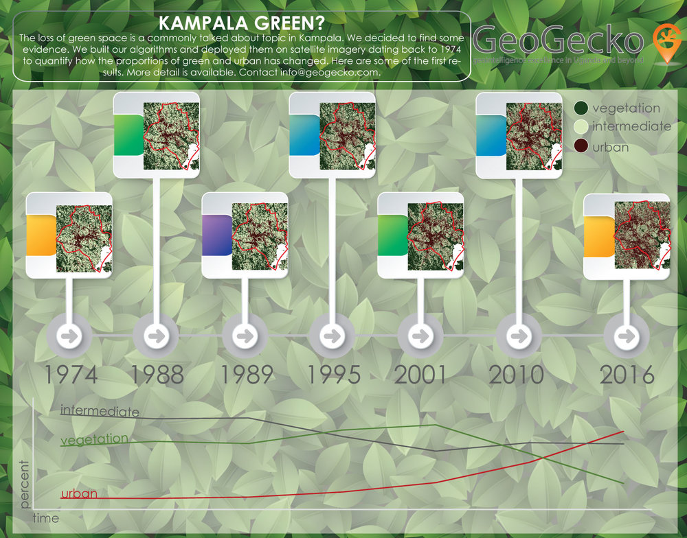 This image shows maps of the loss of green space in Kampala over time. 2001 was an important year when the amount of green space began to plummet.