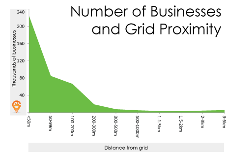 The number of business drastically drops the further you get from the electricity grid.