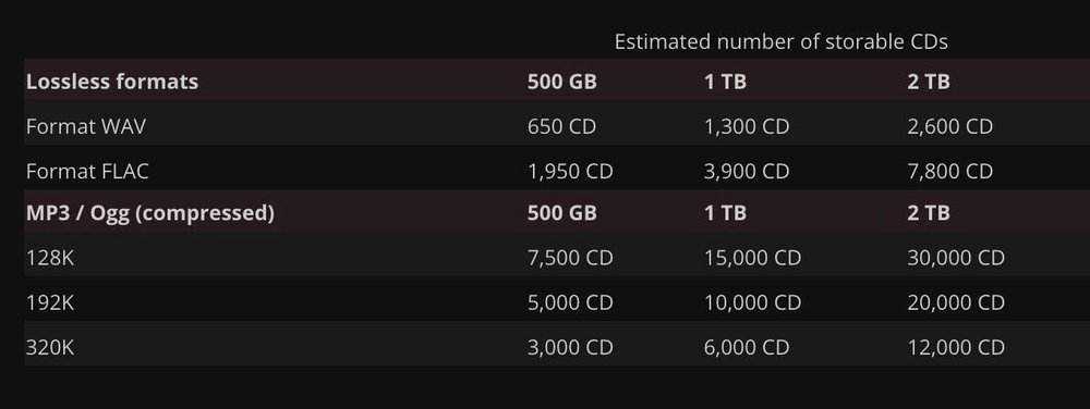 Estimated CD Storage