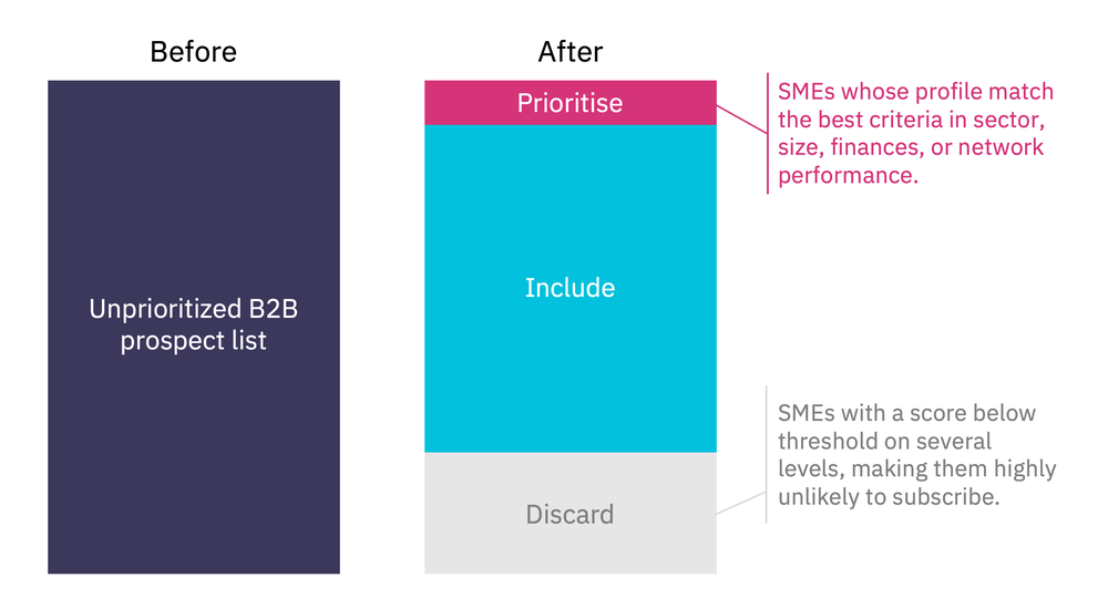 Illustration of the prospect prioritisation. Click to enlarge.