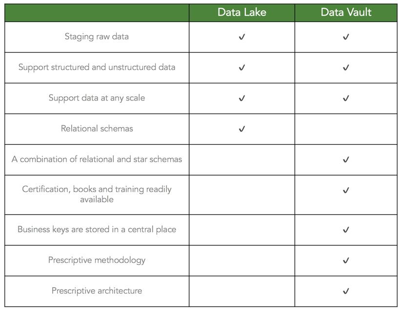 Data Lake vs Data Vault Chart.png