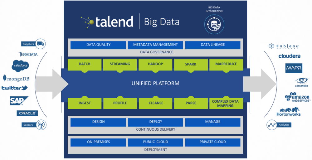 Talend Big Data.png
