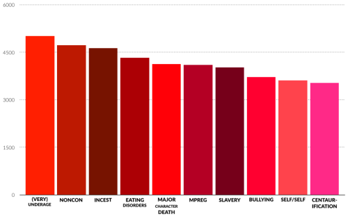 """A bar chart showing the tropes and themes that receive the most """"Nay"""" votes, in order from most """"Nay""""s to least: (Very) Underage, Noncon, Incest, Eating Disorders, Major Character Death, Mpreg, Slavery, Bullying, Self/Self, Centaurification."""