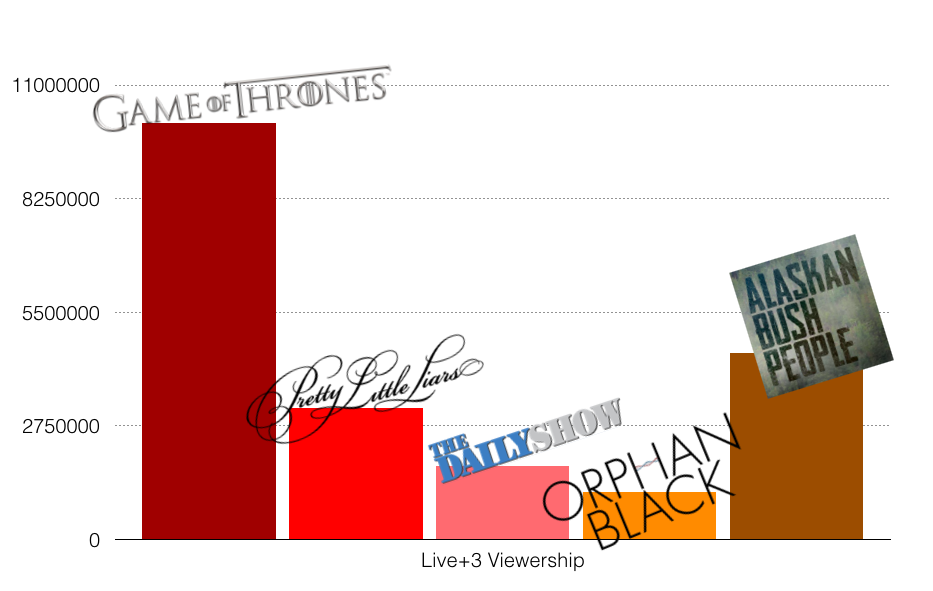 A bar chart of Live+3 viewership showing that  Game of Thrones  had nearly 11,000,000 viewers;  Pretty Little Liars  had about 2,750,000,  The Daily Show  had something close to 2 million;  Orphan Black  less than 1 million and  Alaskan Bush People  about 4 million,