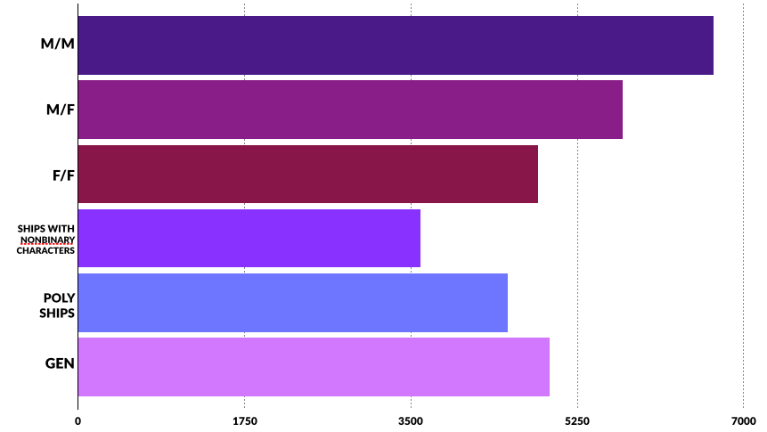 A bar chart of the types of ships respondents read. In order from most frequently to least frequently reported, they were M/M, M/F, Gen, F/F, Poly ships, and Ships with nonbinary characters.