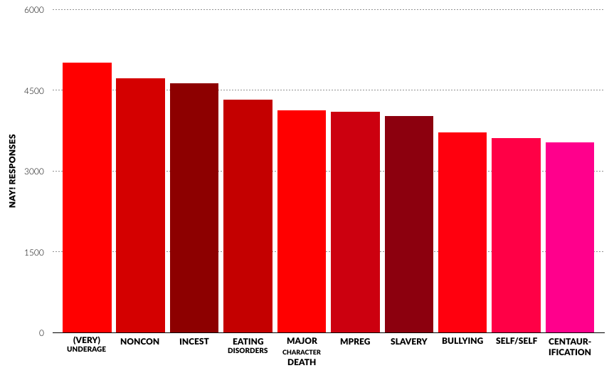 """A bar chart showing the themes people most frequently responded """"nay"""" to: (very) underage, noncon, incest, eating disorders, major character death, mpreg, slavery, bullying, self/self, and centaurification."""