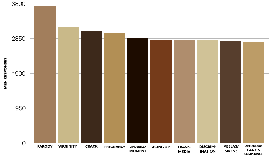 """A bar chart showing the tropes most responded to with """"meh,"""" in descending order: parody, virginity, crack, pregnancy, Cinderella moments, aging up, transmedia, discrimination, veelas/sirens, meticulous canon compliance."""