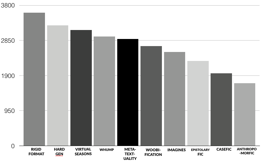 """A bar chart showing the tropes most frequently responded to as """"what's that"""" - """"I'm unfamiliar with that, in descending order: rigid format, hard gen, virtual seasons, whump, metatextuality, woobification, imagines, epistolary fic, casefic, anthropomorfic."""