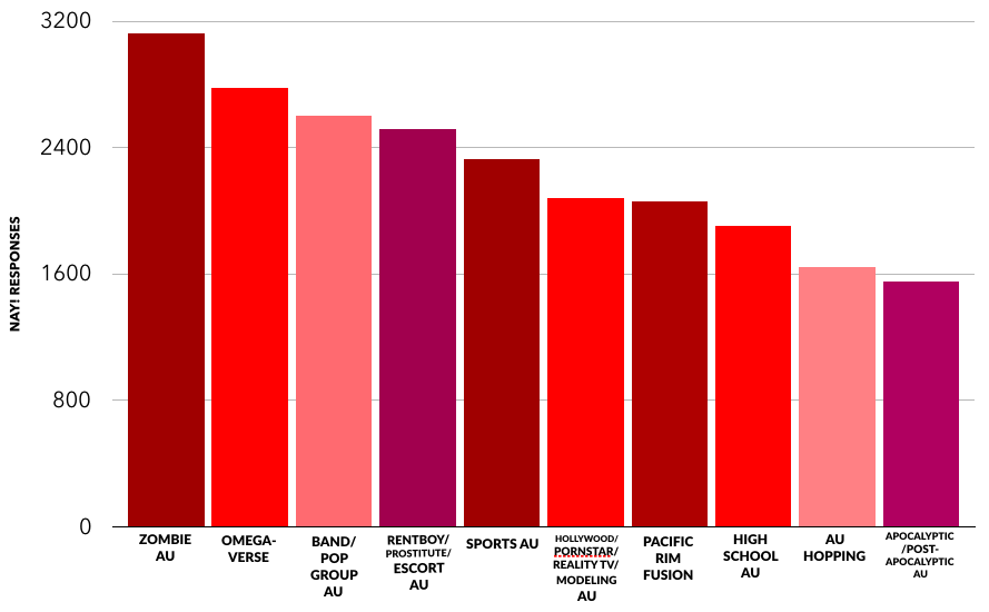 A bar chart showing the most disliked AUs, in descending order: zombies, omegaverse, band/pop group, rentboy/prostitute/escort, sports, hollywood/pornstar/reality TV/modeling, Pacific Rim fusion, high school, AU hopping, apocalyptic/post-apocalyptic.