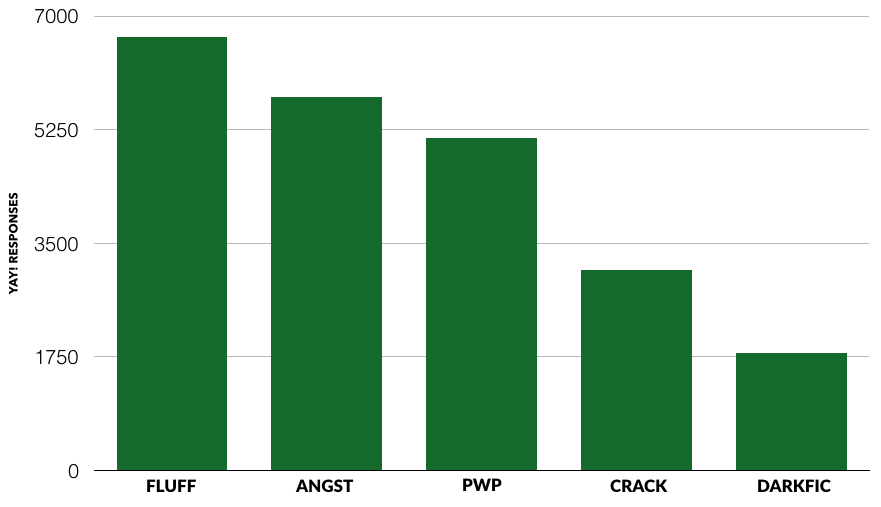 """A bar chart showing that fans say """"Yay"""" to different fanfic tones in descending order: fluff, angst, PWP, crack, darkfic."""
