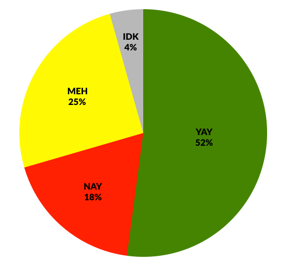 """A pie chart showing that 52% of votes were """"Yay,"""" 25% """"Meh,"""" 18% """"Nay"""" and 4% """"IDK."""""""
