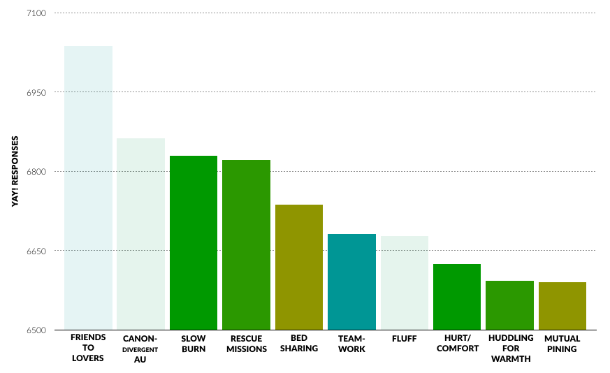"""The same bar chart as earlier, showing the most """"Yay""""ed tropes, with ones not requiring conflict greyed out: friends-to-lovers, canon-divergence, fluff. This leaves slow burn, rescue missions, bed sharing, teamwork, hurt/comfort, huddling for warmth and mutual pining as all requiring conflict."""