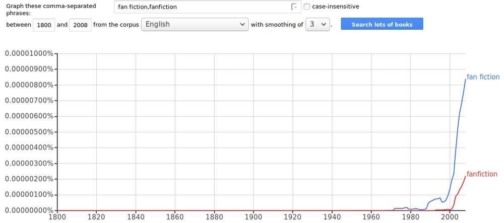 """A chart from Google Ngrams showing that the use of """"fan fiction"""" begins around 1970. """"Fanfiction"""" only begins to appear after 1990, and takes off after 2000—but still is used with about 1/4th the frequency of """"fan fiction."""""""