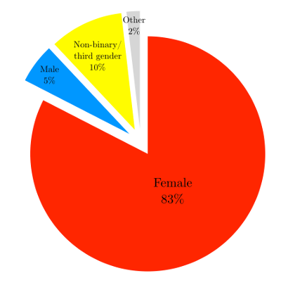 A pie chart showing that 83% of respondents were female; 10% non-binary/third gender; 5% male; 2% other.