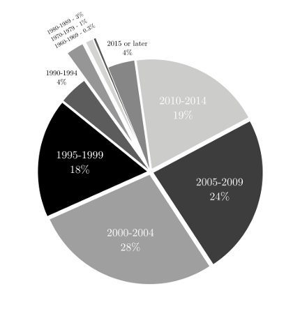 A pie chart showing that 28% of respondents got involved in 2000-2004; 24% 2005-2009; 19% 2010-2014; 18% 1995-1999; 4% 1990-1994; 4% 2015 or later; 3% 1980-1989; 1% 1970-1979; and 0.3% 1960-1969.