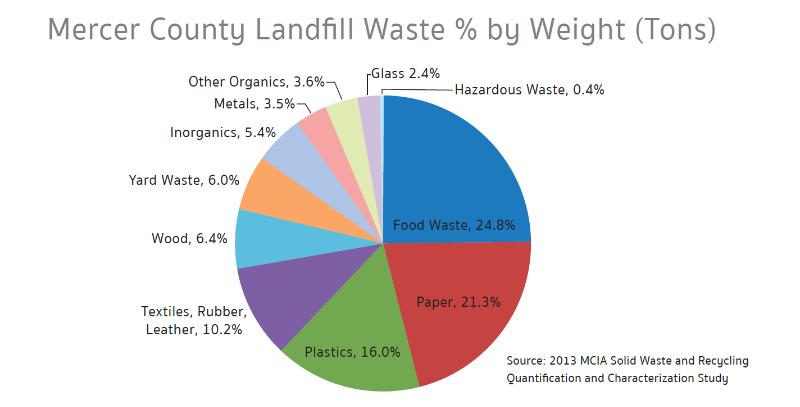 Breakdown of Mercer County Landfill Waste