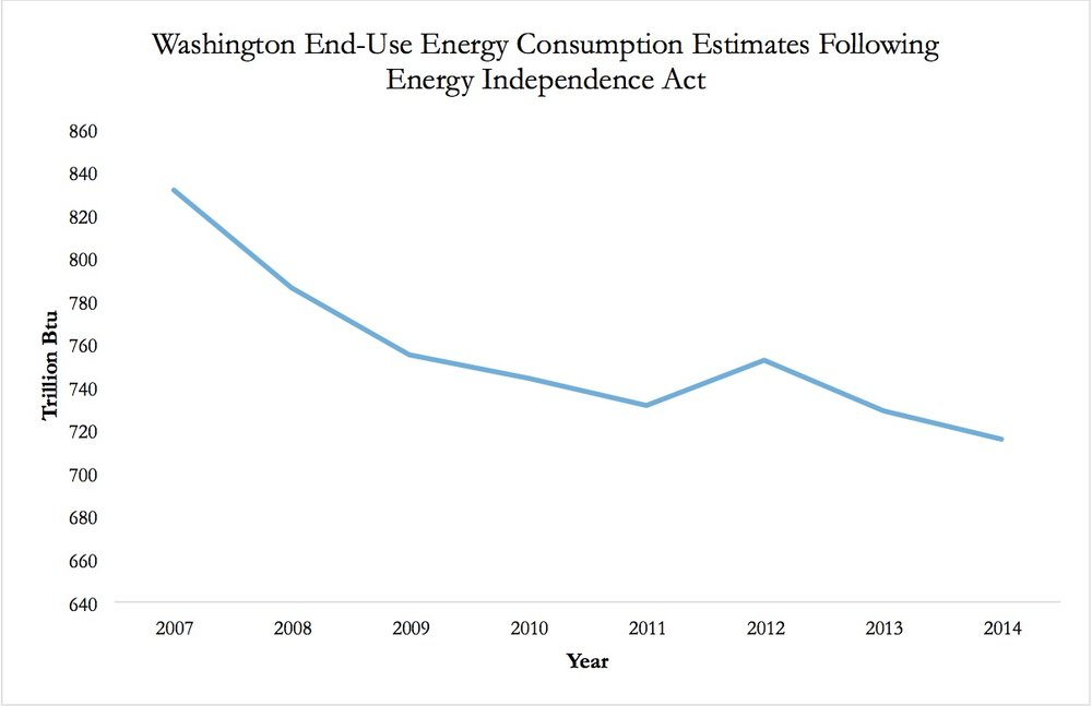 Data from U.S. Energy Information Administration