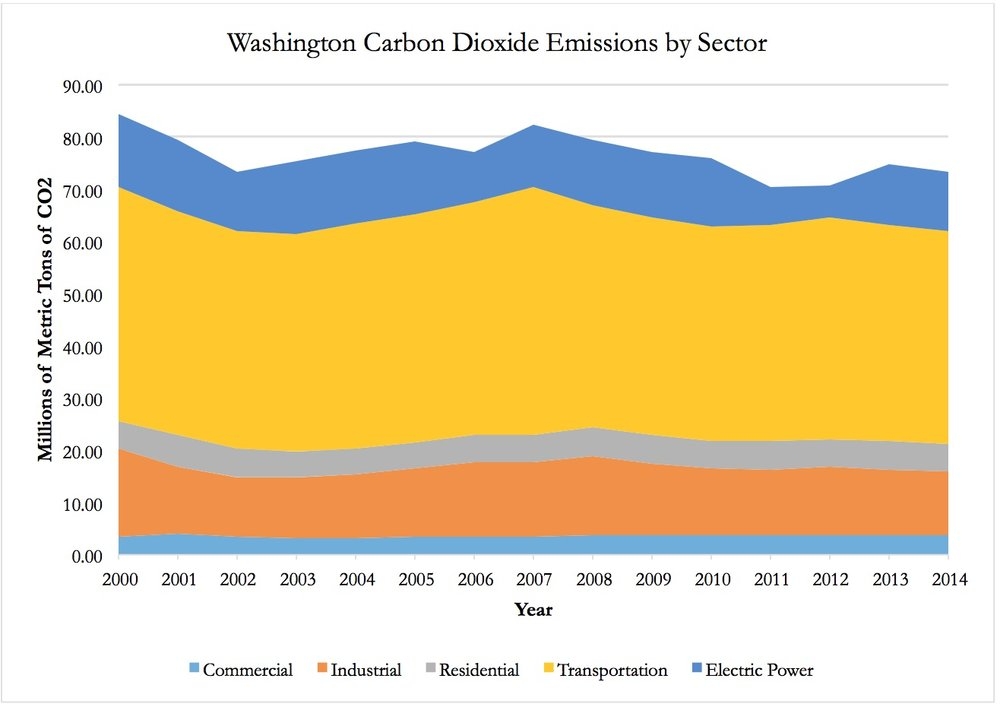 Data from U.S. Environmental Protection Agency