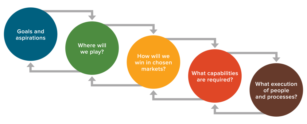 Adapted from Roger Martin, Playing to Win