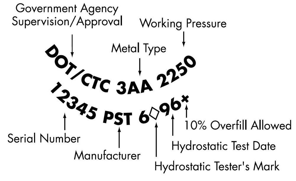 Hydrostatic Cylinder Testing, Hydro-test, Cylinder in date.