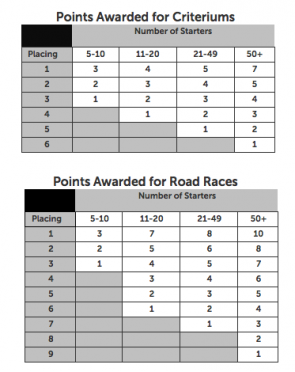 Points Tables
