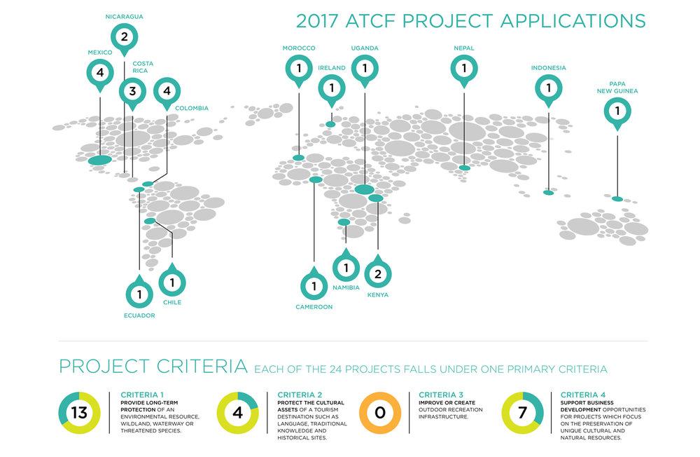 2017 ATCF Project Applications